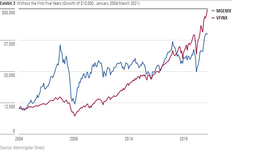 Emerging market growth