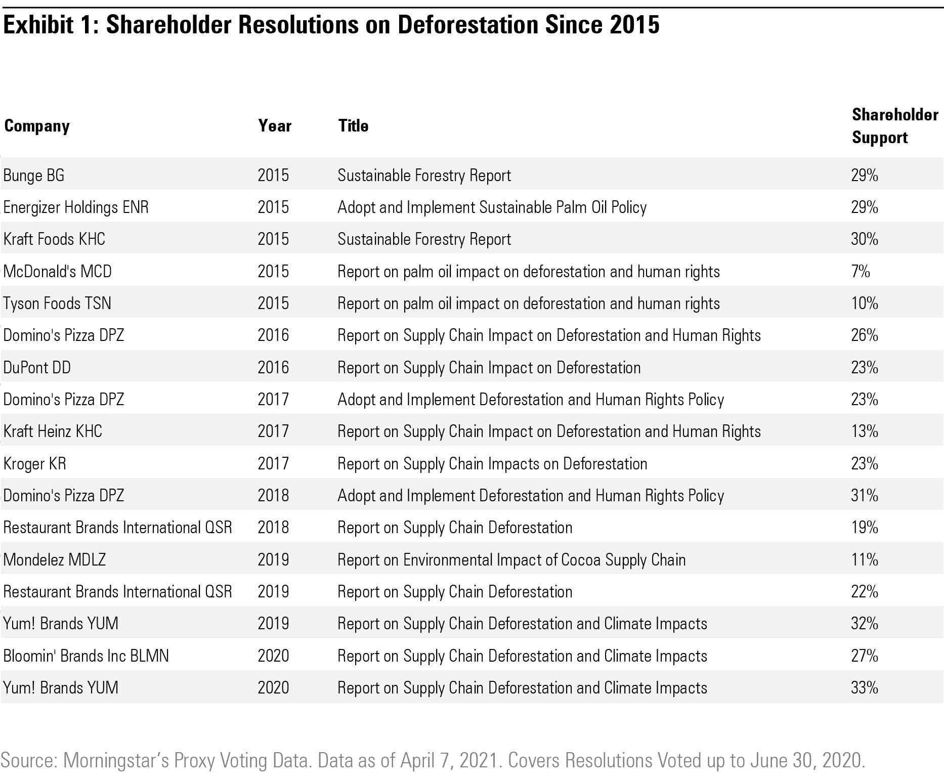 Shareholder resolutions on deforestation since 2015