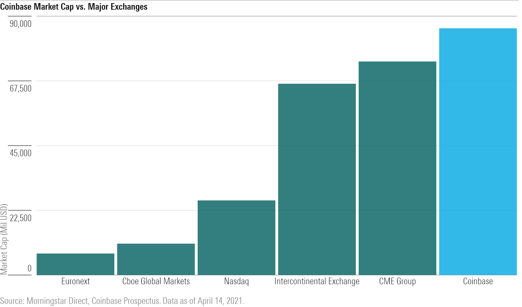 Coinbase market cap v major exchanges