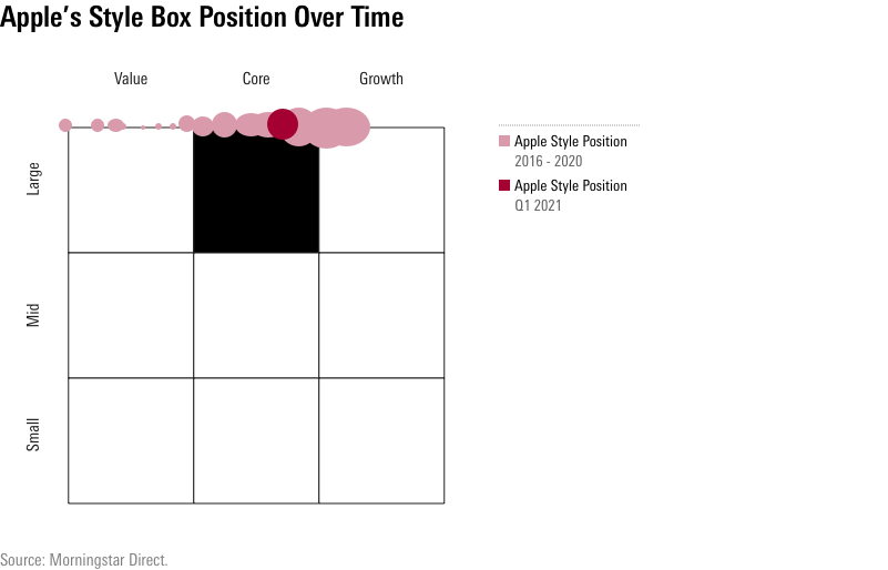 Apple style box position