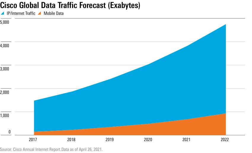 Cisco Global Data Traffic Forecasts