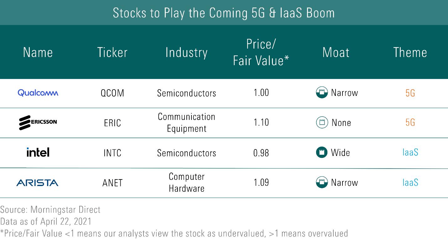 Stocks to play the coming 5G IaaS Boom