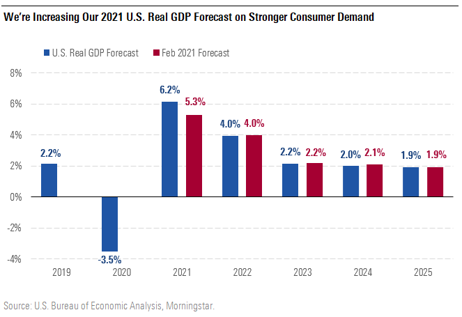 We're increasing our 2021 US real GDP forecast on stronger consumer demand