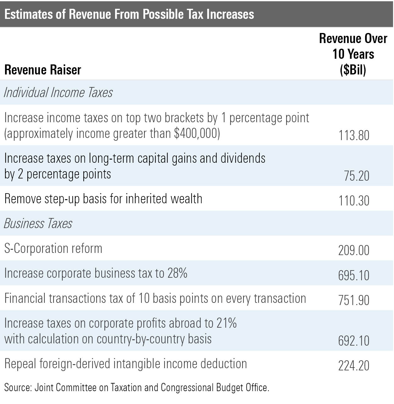 Estimates of revenue from possible tax increases