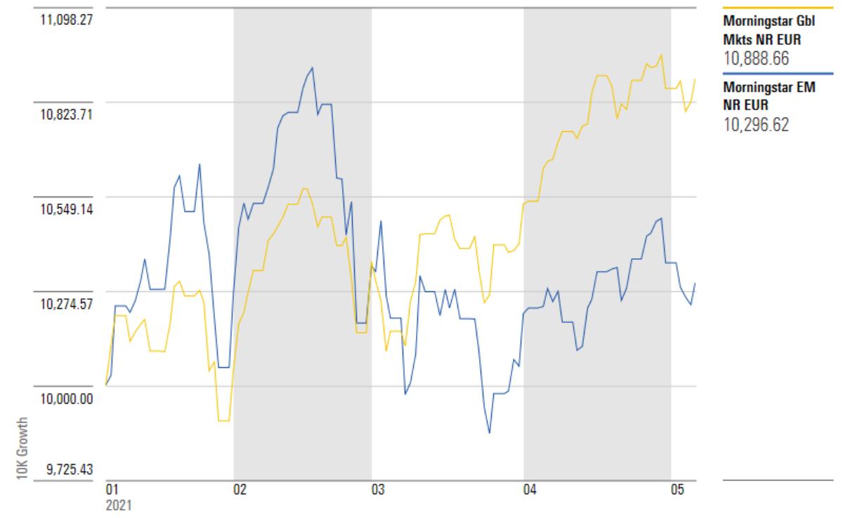 Morningstar Emerging Markets Index vs Morningstar Global Markets Index YTD