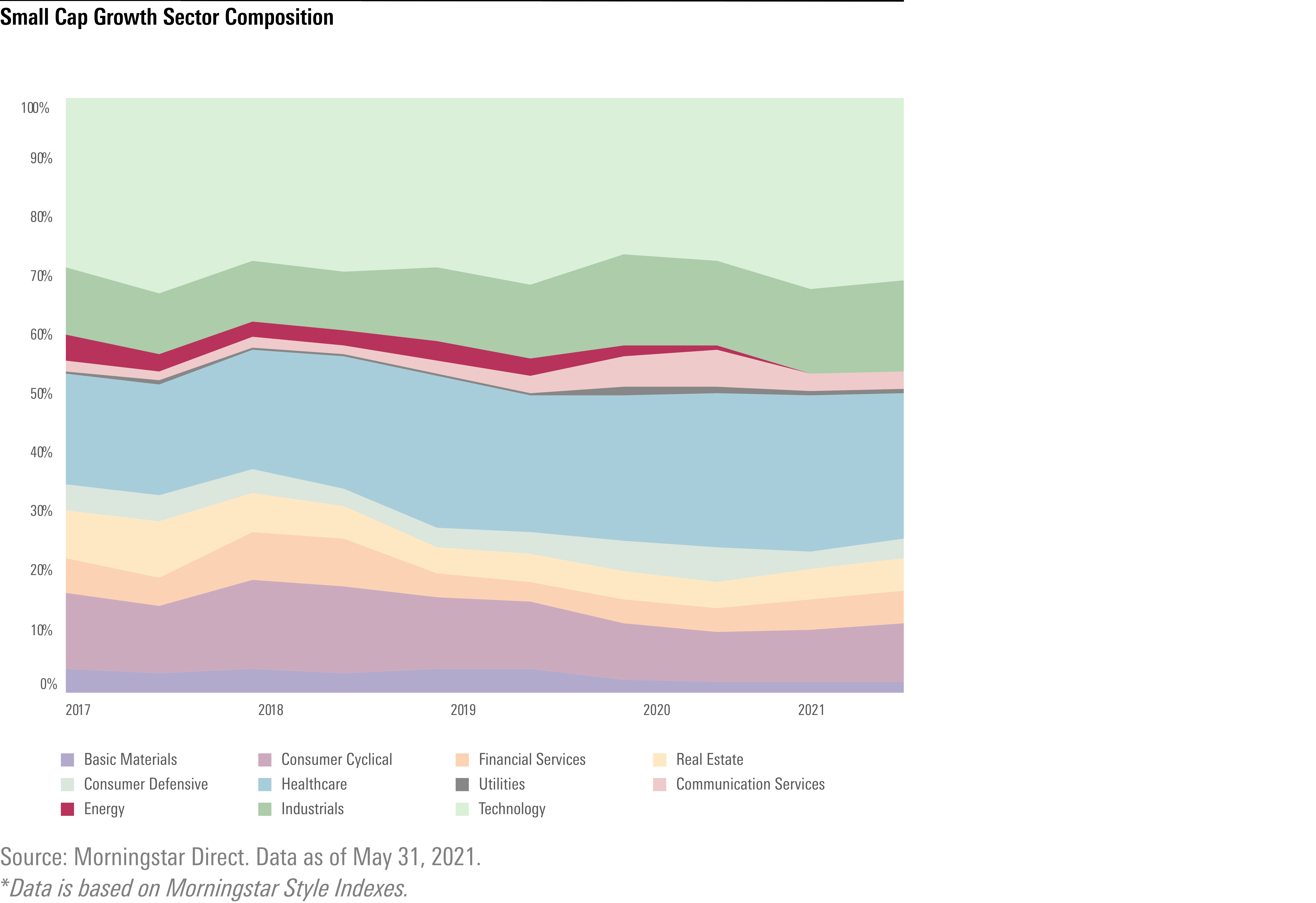 Small cap growth sector composition