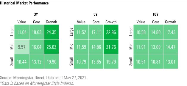 Historical market performance