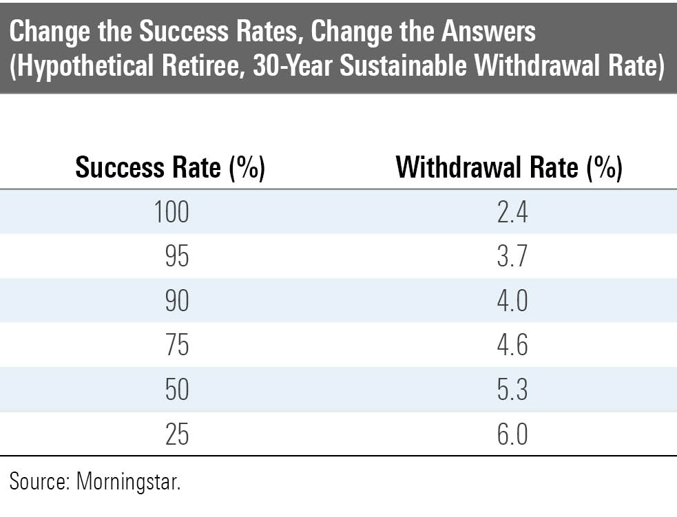Change the success rate, change the answers