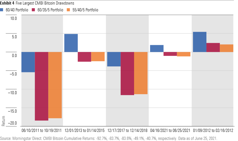 5 largest CMBI bitcoin drawdowns