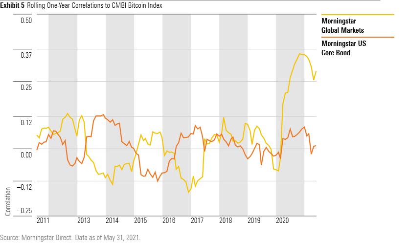 Rolling one-year corrrelations