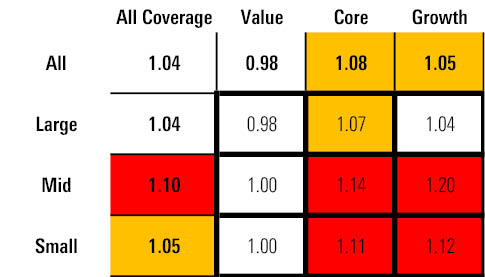 Value stocks remain fairly valued, especially compared with rest of market