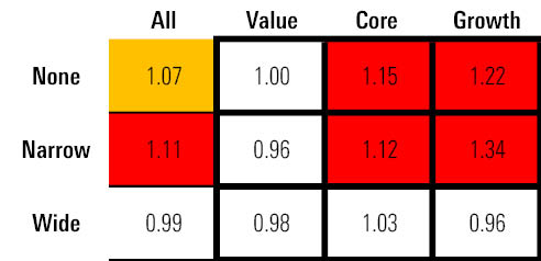 Value and growth stocks with wide moats offer value