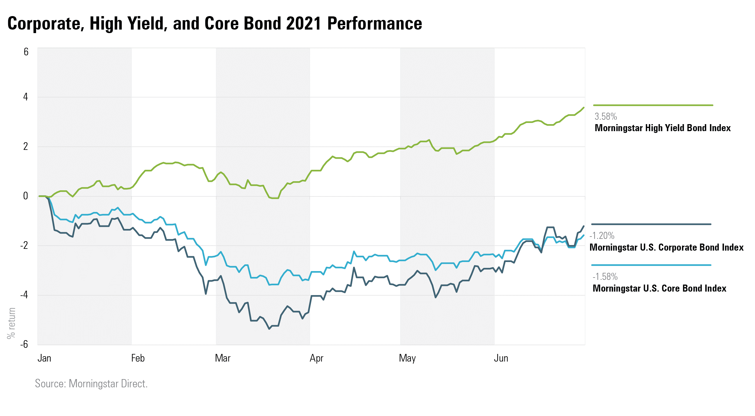 Corporate high yield and core bond 2021 performance