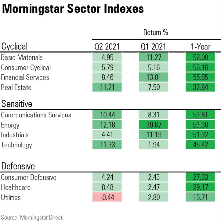 Morningstar sector indexes