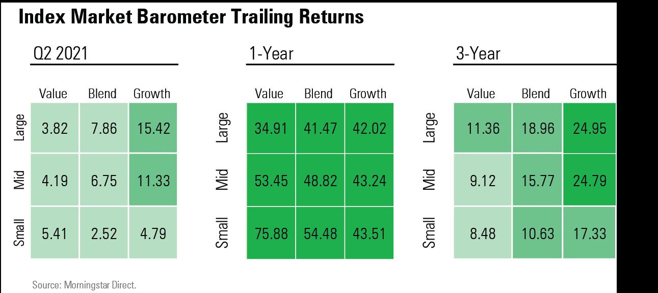 Index market barometer