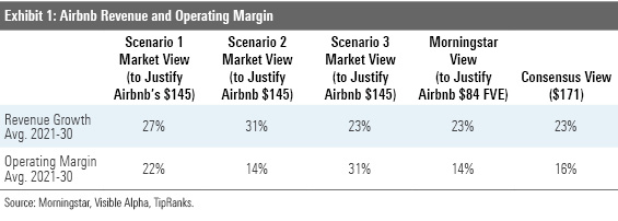 Airbnb revenue and operating margin