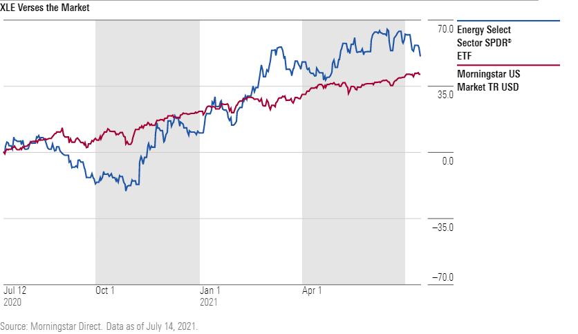 XLE versus the markets