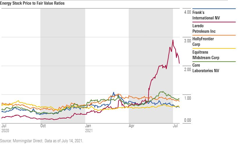 Energy stock price to fair value ratios