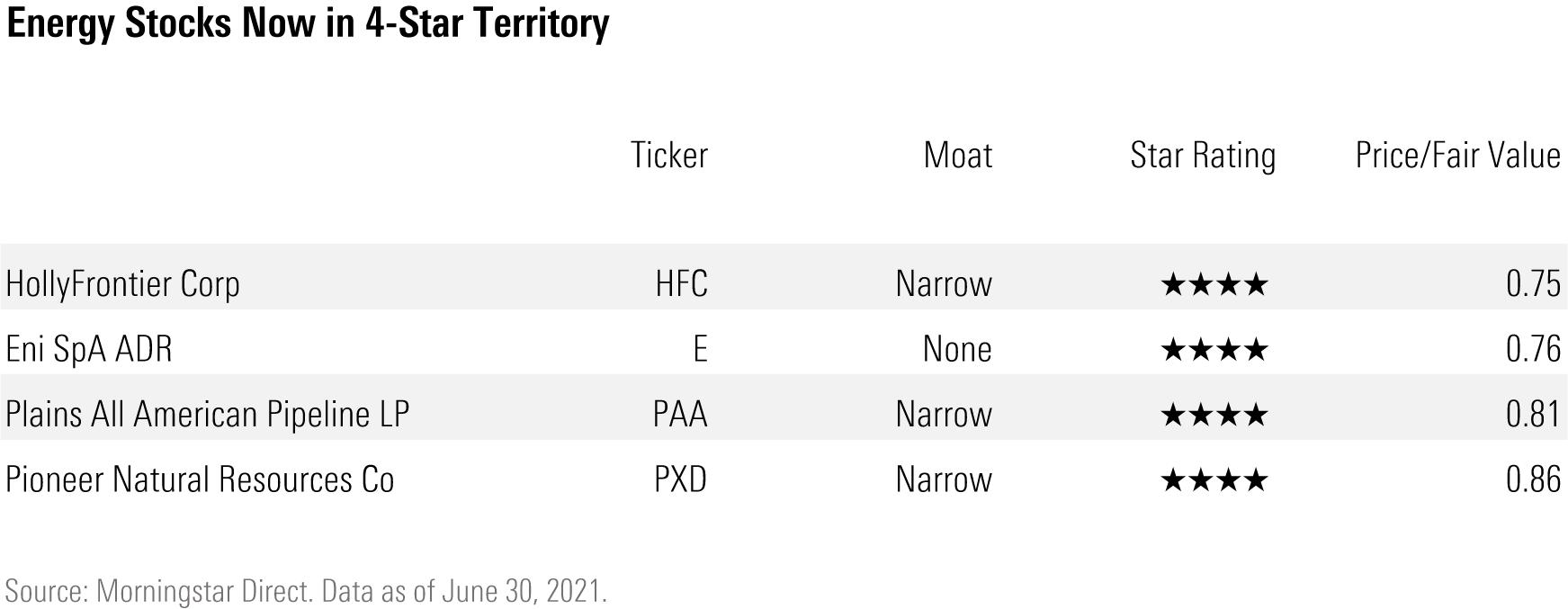 Energy stocks now in 4-star territory