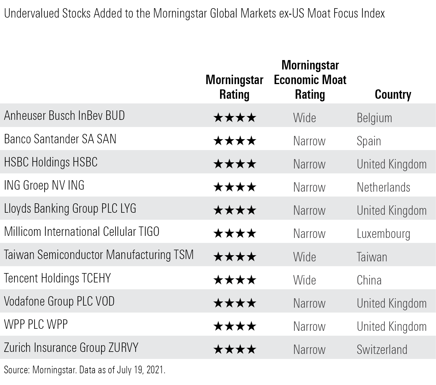 Undervalued stocks added to the Morningstar Global Markets ex-US Moat Focus Index