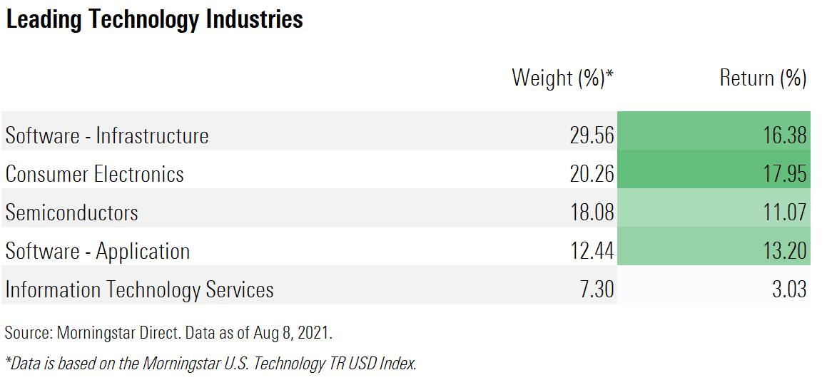 Leading technology industries