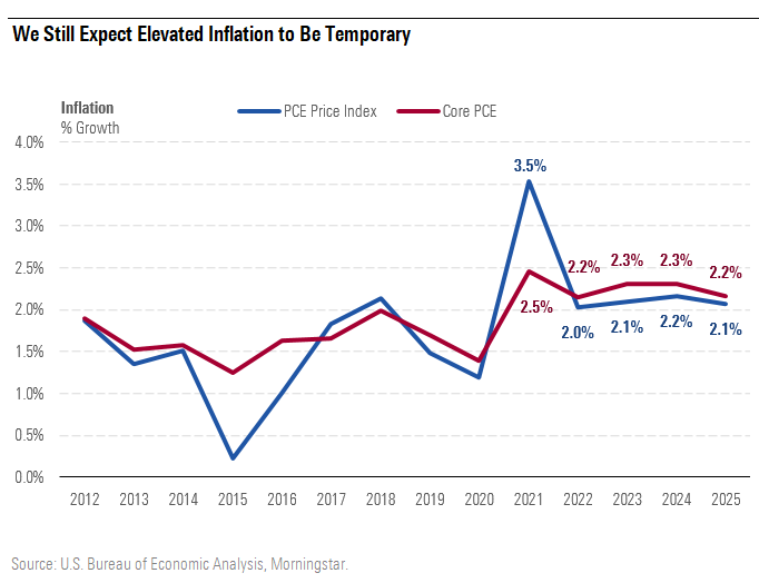 We Still Expect Elevated Inflation to Be Temporary