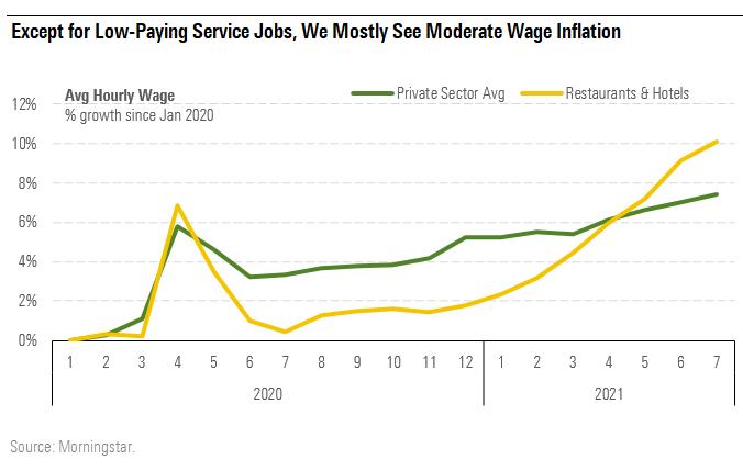 Moderate Wage Inflation