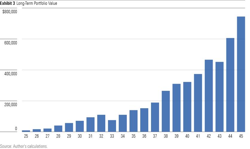 Long-term portfolio value