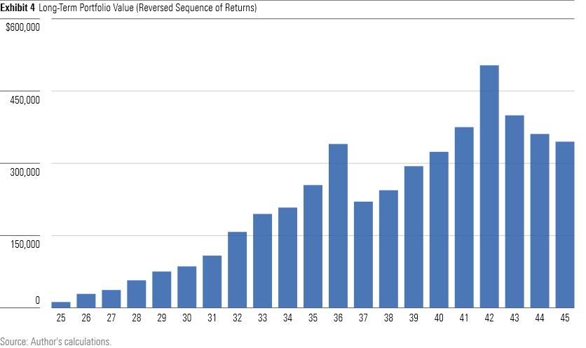 Long-term portfolio value - reversed