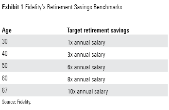 Fidelity Retirement Savings Benchmarks