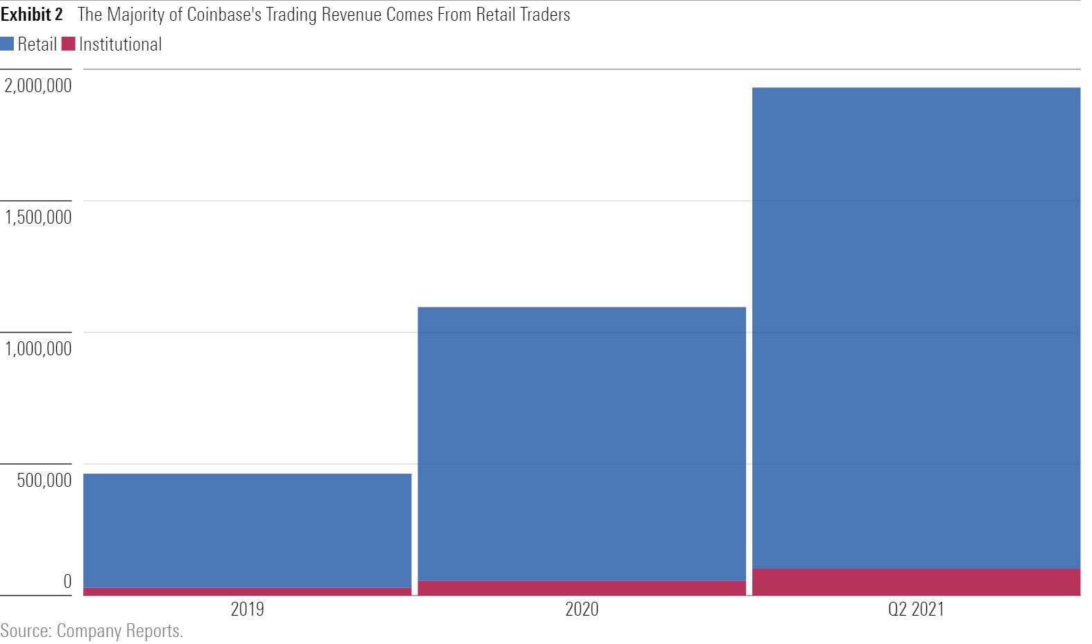 Coinbase trading revenue