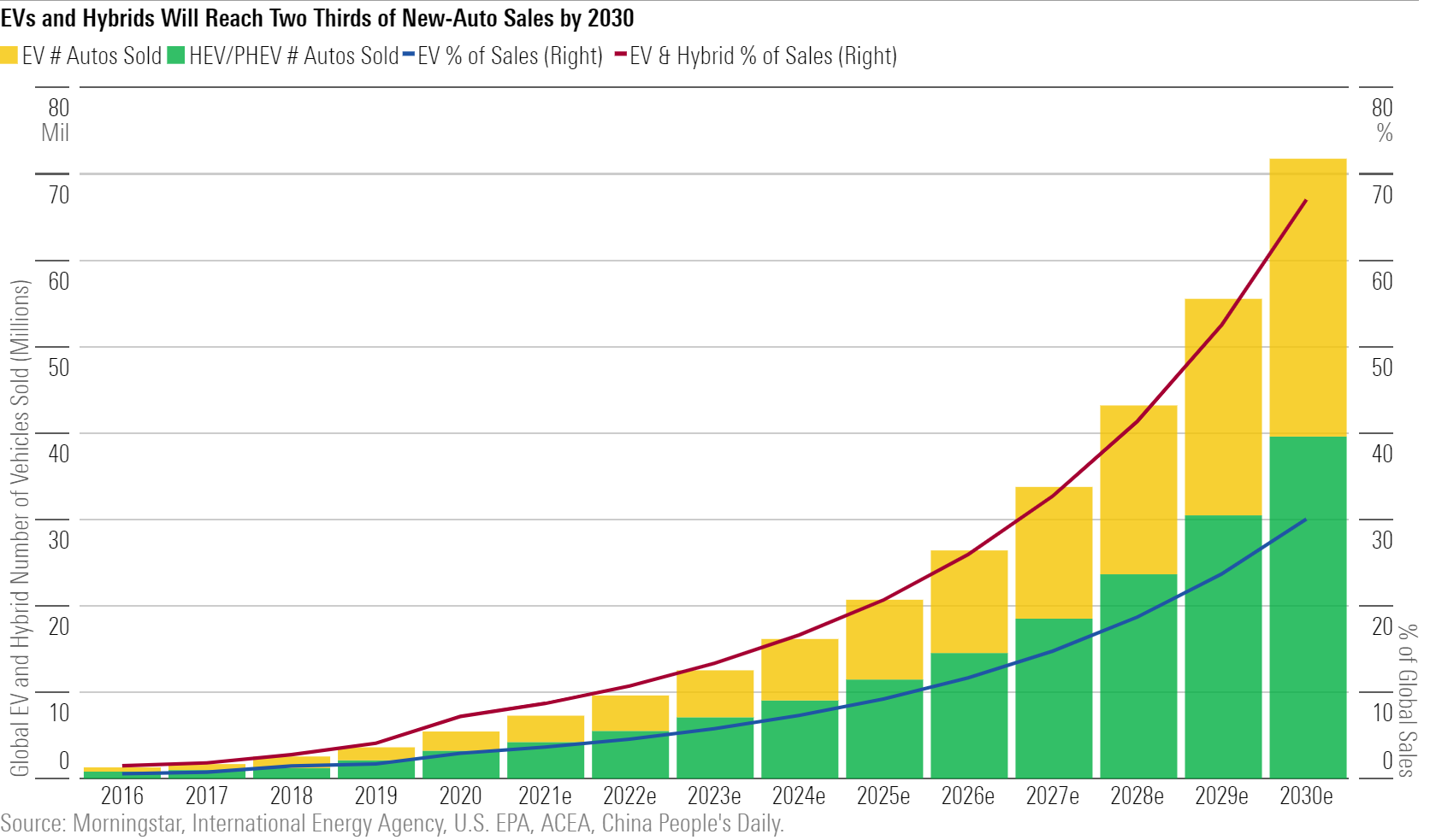 EVs and Hybrid Will Reach Two Thirds of New-Auto Sales by 2030