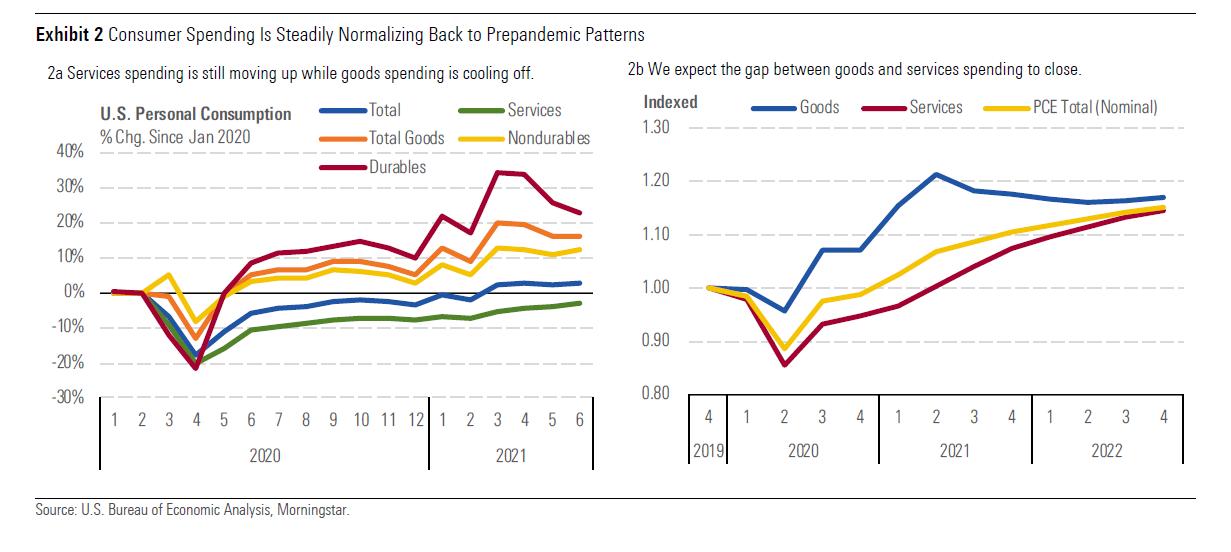 Consumer spending is normalising