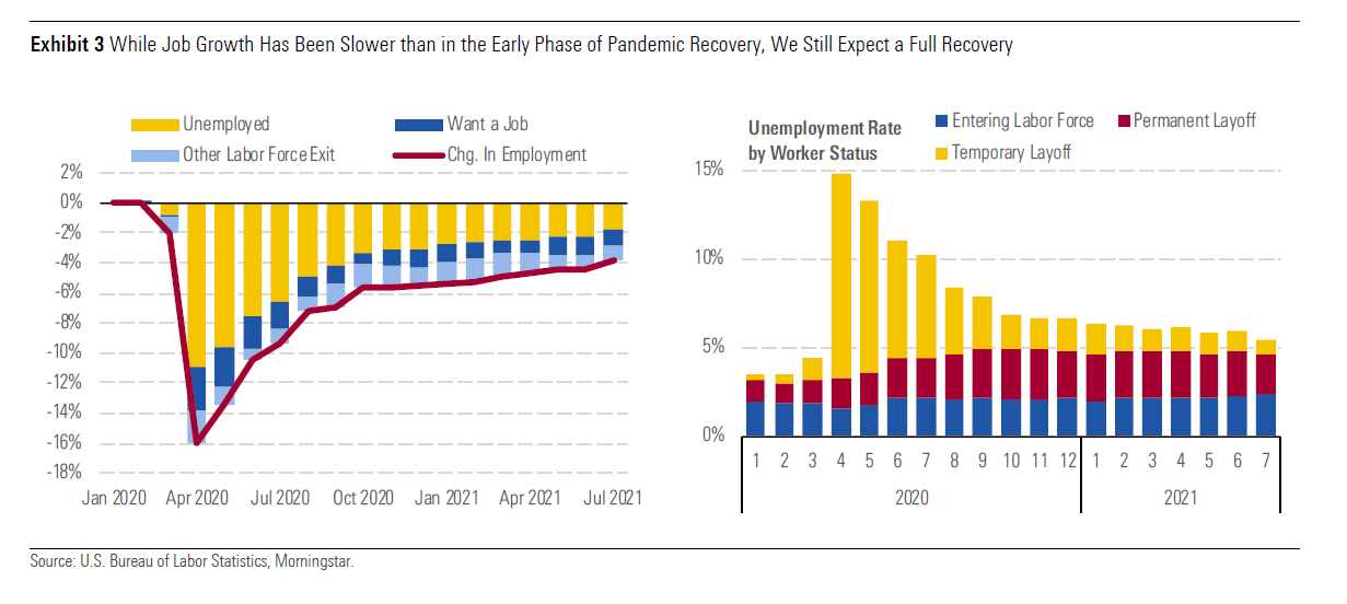 Job growth has slowed from earlier in the pandemic