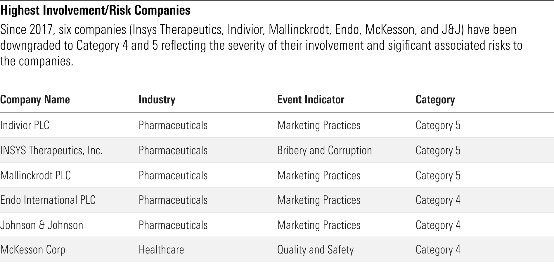 Highest Involvement/Risk Companies