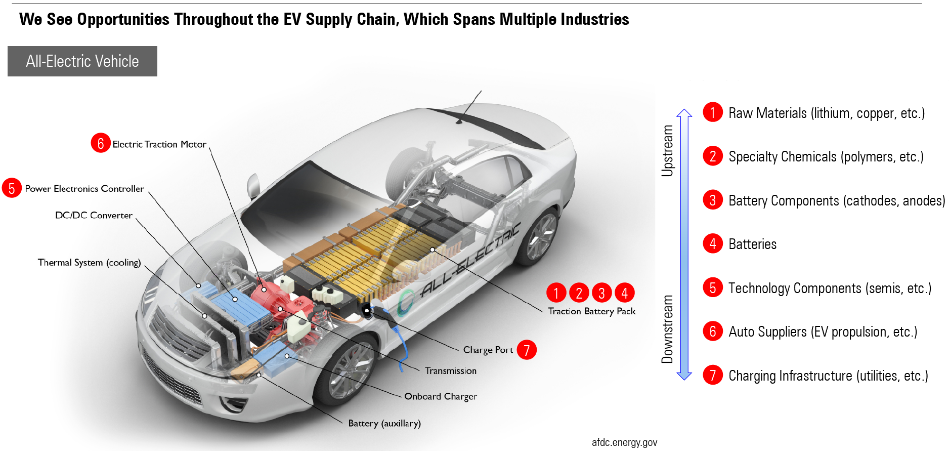 Opportunities throughout the EV supply chain