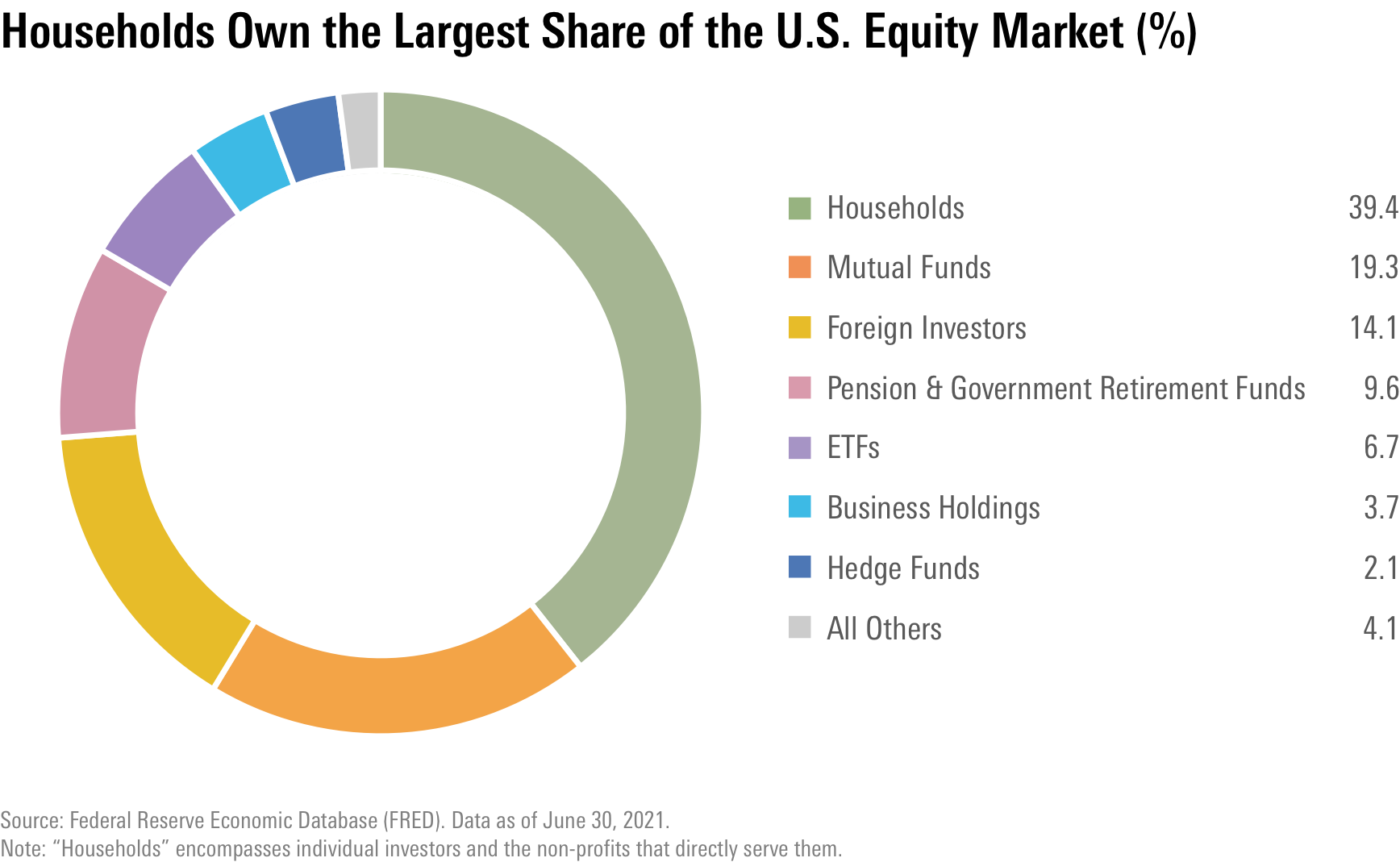 Who owns the US equity market?