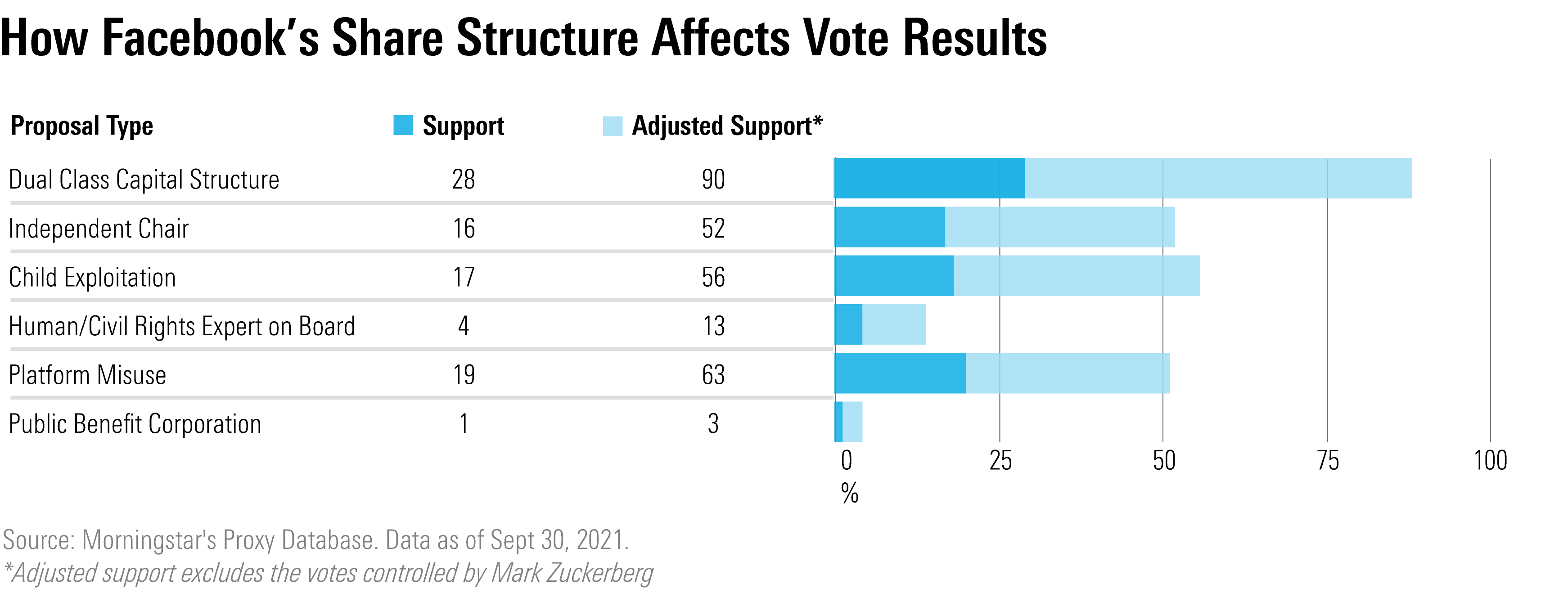 How Facebook's Share Structure Affects Vote Results
