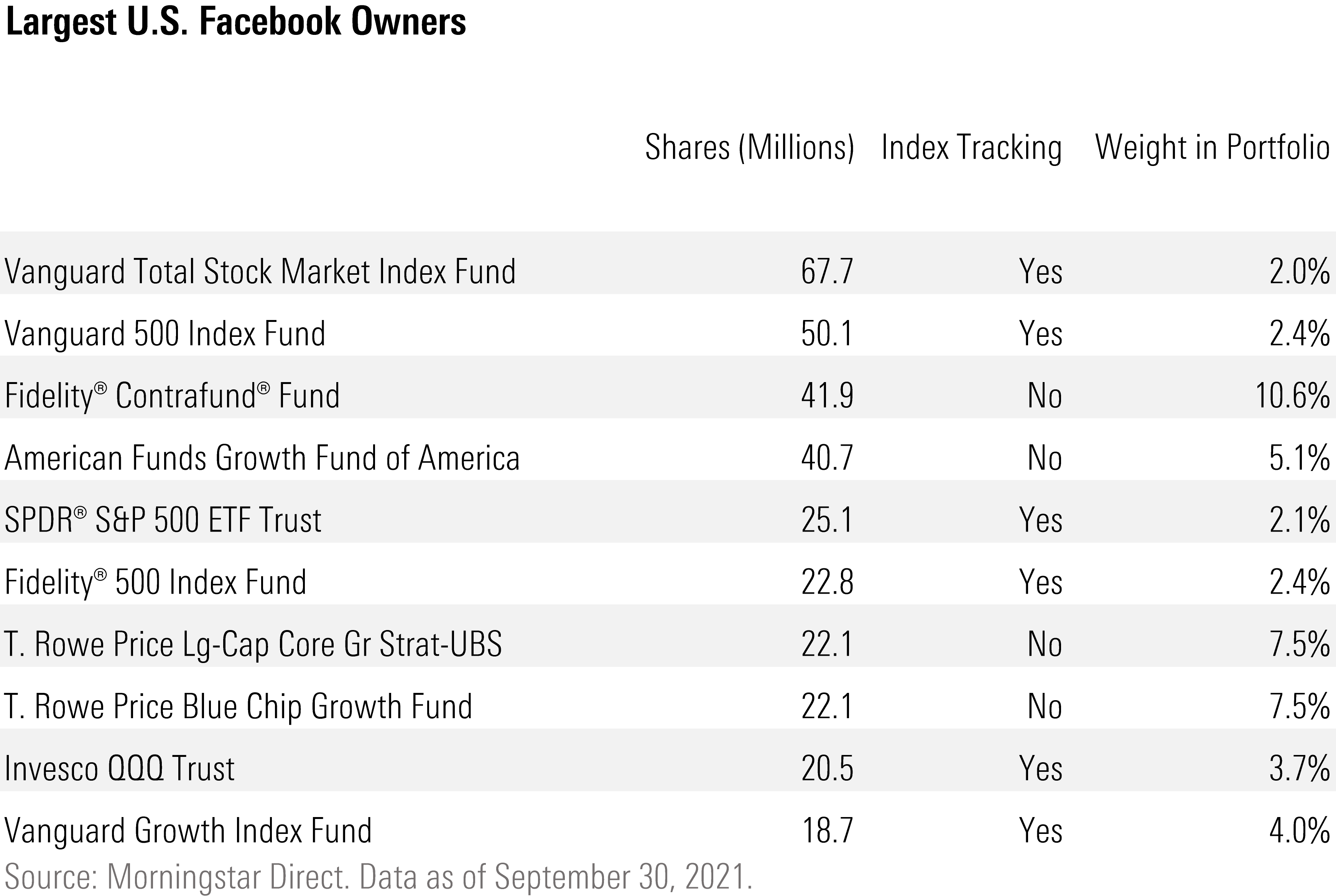 Largest US Facebook Owners
