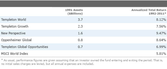 International Funds: Active or Passive?
