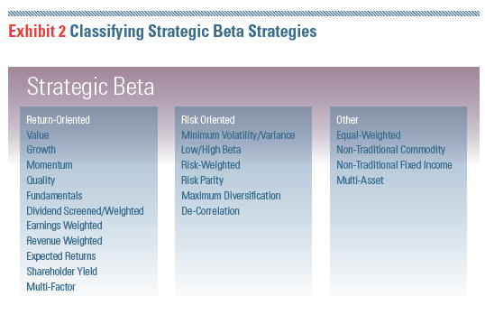 What You Need to Know About 'Strategic Beta'
