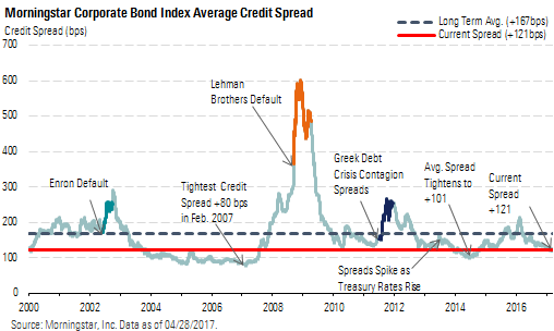 Image result for 2017 high yield corporate bond spread