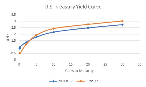 how to find current yield