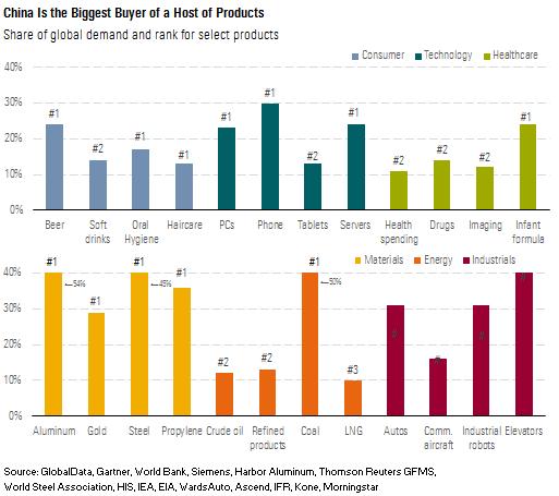 Kina er største kjøper av en rekke produkter
