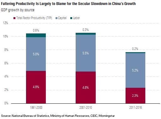 Fallende produktivitet i Kina