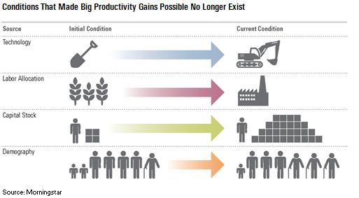 Kinas historiske produktivitetsvekst er ikke mulig fremover