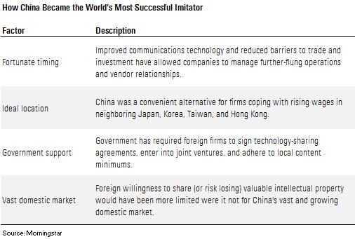China worls most successful imitator