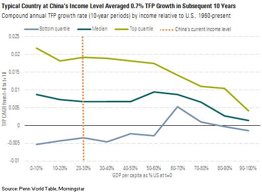 Hvordan andre land har utviklet seg når de var på Kinas nåværende nivå