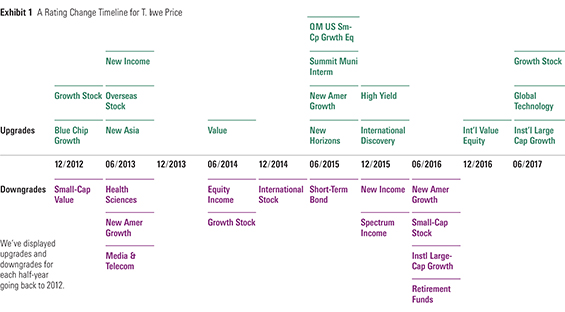 t rowe price small cap growth 6149.jpg