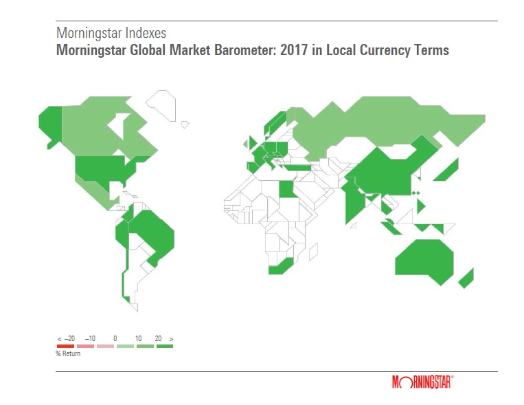 Markedsbarometer Morningstar